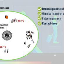 Schéma mIRcury pour la détection des températures corporelles élevées dans les terminaux des aéroports